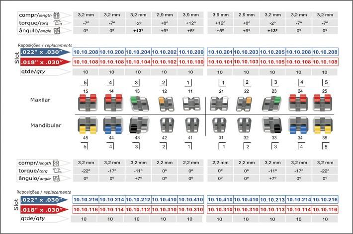 Infográfico do produto Bráquete Metálico Roth Standard 0,022'' - Canino Superior Ang. 13° - 10.10.901