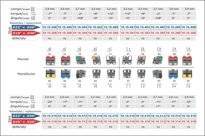 Infográfico do produto Bráquete Metálico Roth Light 0,022'' - Canino Superior Ang. 13° - 10.10.907