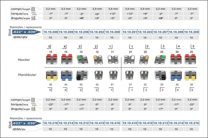 Infográfico do produto Bráquete Metálico Roth Standard 0,022'' - Canino Superior Ang. 9° - 10.10.911