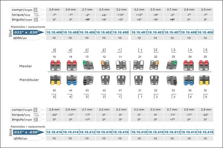 Infográfico do produto Bráquete Metálico Roth Light 0,022'' - Canino Superior Ang. 9° - 10.10.915