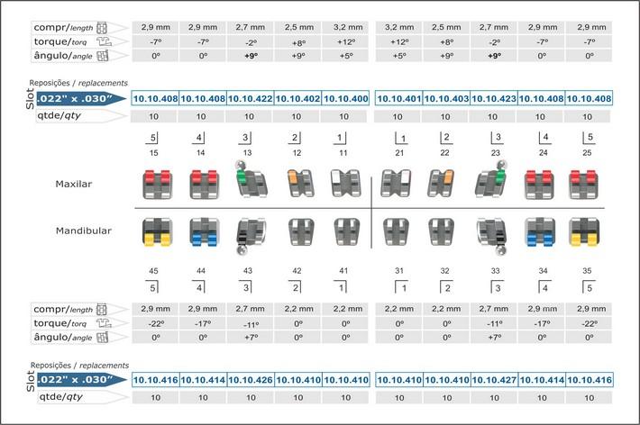 Infográfico do produto Bráquete Metálico Roth Light 0,022'' - Canino Superior Ang. 9° c/ Gancho nos Caninos - 10.10.963
