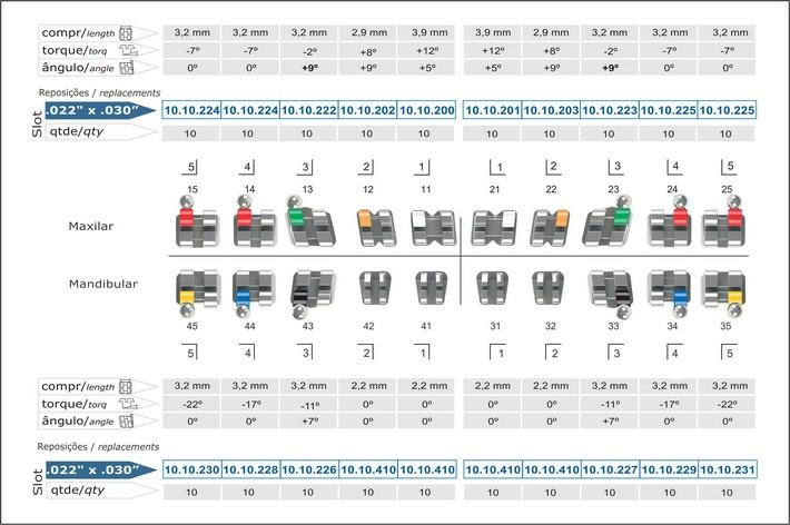 Infográfico do produto Bráquete Metálico Roth Standard 0,022'' - Canino Sup Ang 9° c/ Gancho Caninos Pré-Molares - 10.10.97