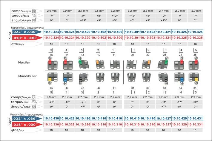 Infográfico do produto Bráquete Metálico Roth Light 0,022'' - Canino Sup. Ang 13° c/ Gancho Caninos e Pré-Molares 10.10.979