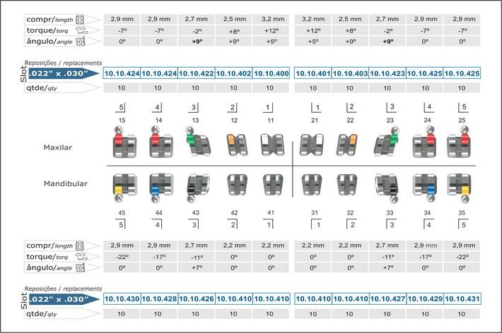 Infográfico do produto Bráquete Metálico Roth Light 0,022'' - Canino Sup. Ang. 9° c/ Gancho Caninos e Pré-Molares 10.10.981