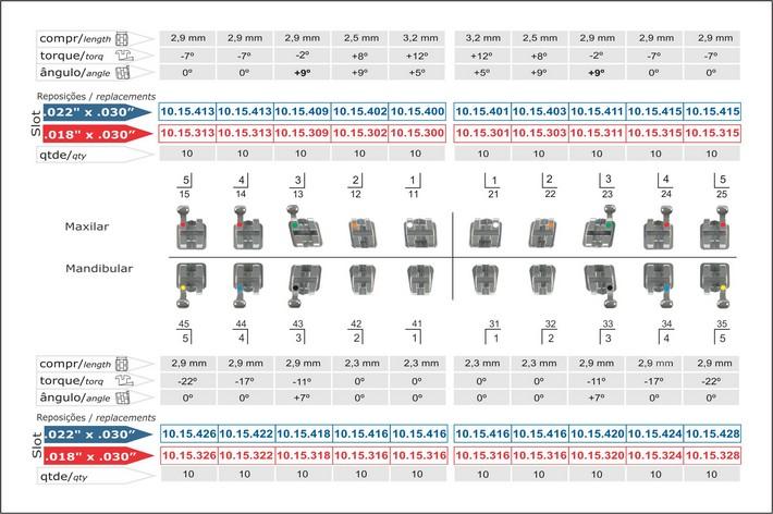 Infográfico do produto Kit Bráquete Metálico Roth Max 0,022' 100 Casos - Can Sup Ang 9° c/ Gancho Caninos Pré-Mol 10.15.923