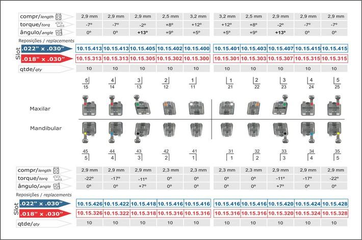 Infográfico do produto Kit Bráquete Metálico Roth Max 0,022'' 100 Casos - Canino Sup 13° C Gancho Caninos Pre-Mol 10.15.925
