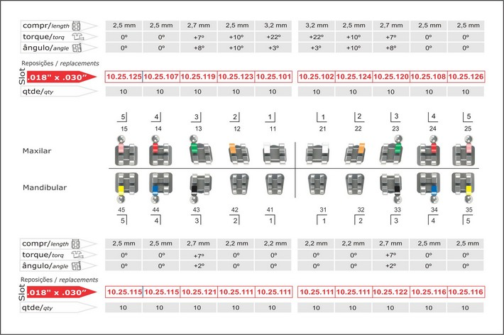Infográfico do produto Bráquete Metálico Ricketts Actual Especial 0,018'' - c/ Gancho Nos Caninos e Pré-Molares - 10.25.900