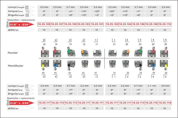 Infográfico do produto Bráquete Metálico Ricketts Actual 0,018'' - c/ Gancho Nos Caninos e Pré-Molares - 10.25.901