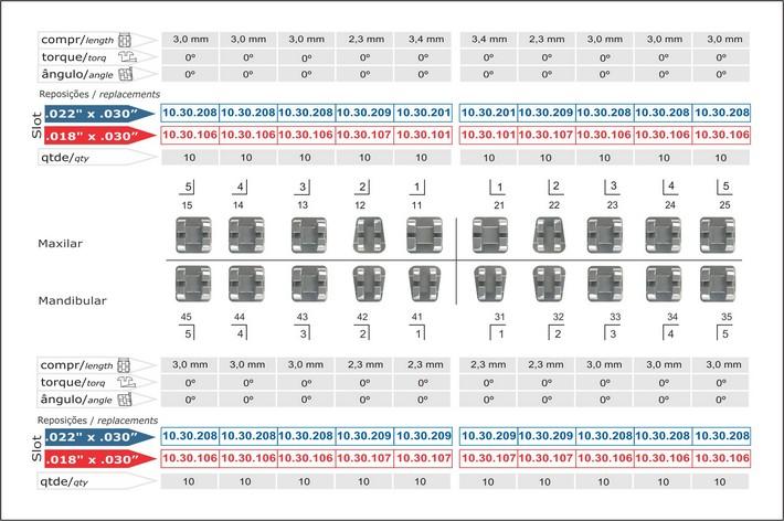 Infográfico do produto Bráquete Metálico Edgewise Standard 0,022'' - 10.30.901
