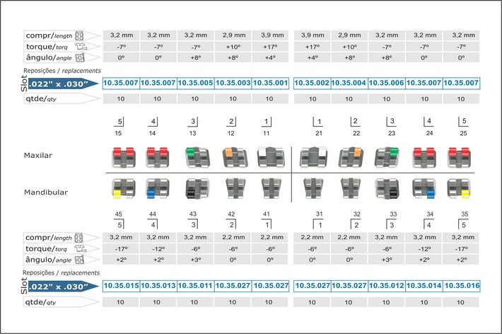 Infográfico do produto Bráquete Metálico M.B.T. Standard 0,022'' - 10.35.901