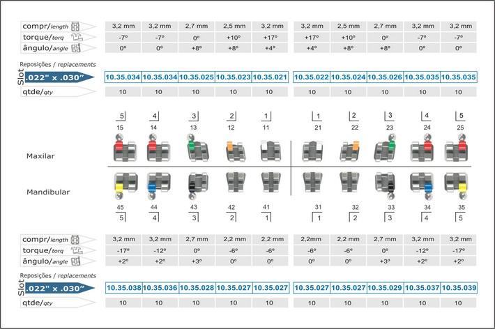 Infográfico do produto Bráquete Metálico M.B.T. Light 0,022'' - c/ Gancho Nos Caninos e Pré-Molares - 10.35.903