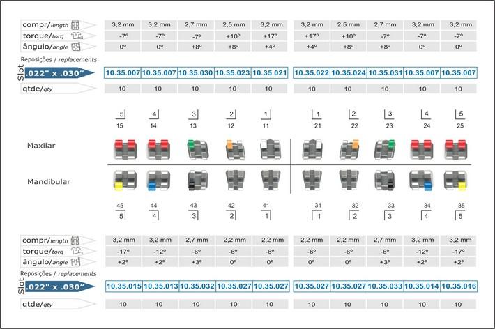 Infográfico do produto Bráquete Metálico M.B.T. Light 0,022'' - 10.35.904