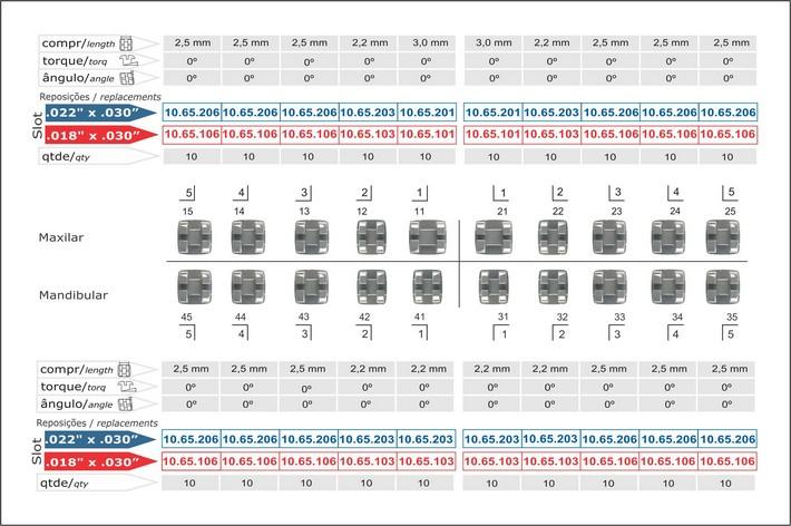 Infográfico do produto Bráquete Metálico Edgewise Slim 0,018'' - 10.65.902