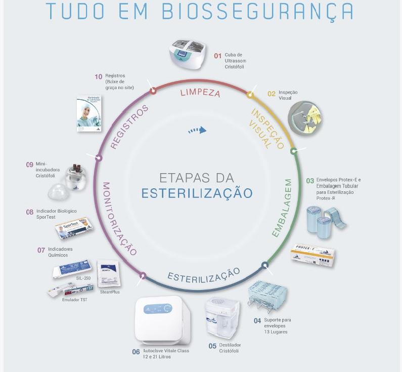 Infográfico do produto Autoclave Vitale Class CD Aço Inox 12L - Bivolt