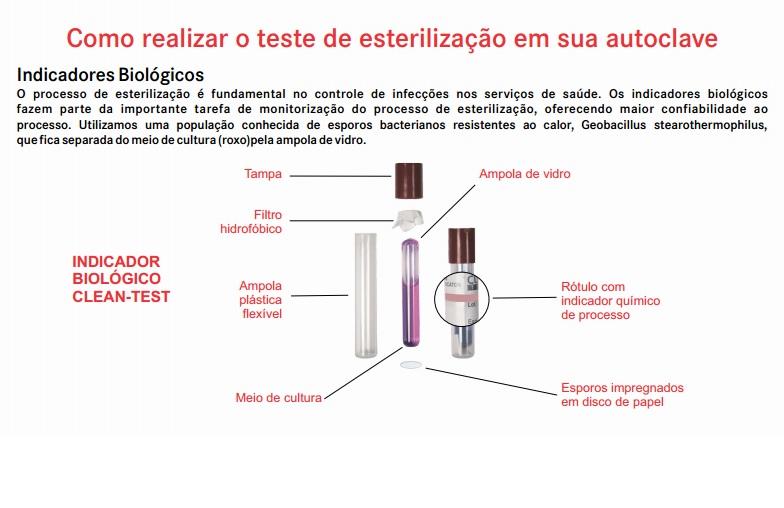 Infográfico do produto Teste Indicador Biológico Clean-Test