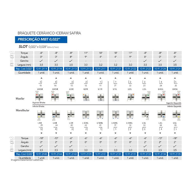 Infográfico do produto Bráquete Estético Iceram Safira Conjunto 5x5 - MBT 0,022'