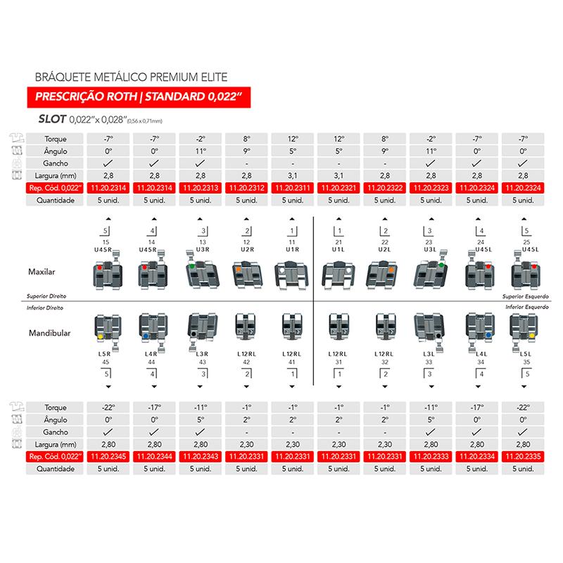 Infográfico do produto Bráquete Metálico Premium Elite Roth 0,022