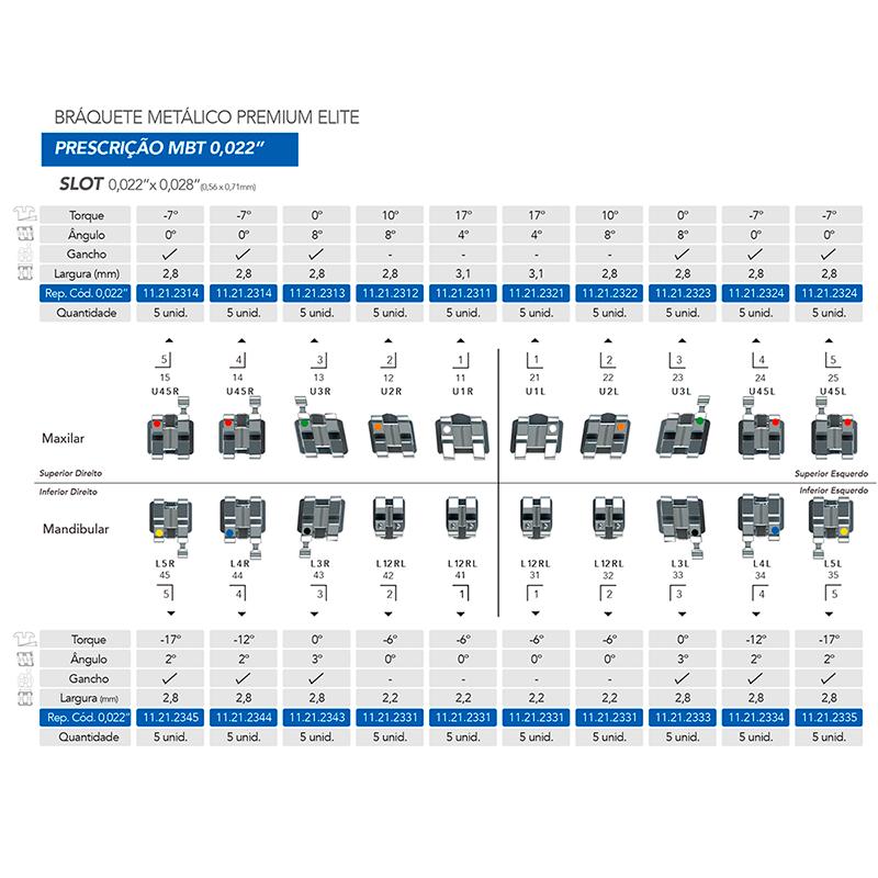 Infográfico do produto Bráquete Metálico Premium Elite - MBT 0.022''