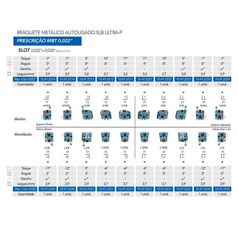 Infográfico do produto Bráquete Metálico Ultra-P - MBT 0,022 + Sequência de Arco