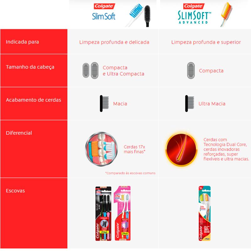 Infográfico do produto Escova Dental Slim Soft Advanced