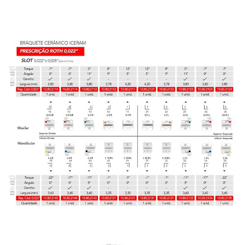Infográfico do produto Bráquete Cerâmico Iceram Conjunto 5x5 - Roth 0,022''