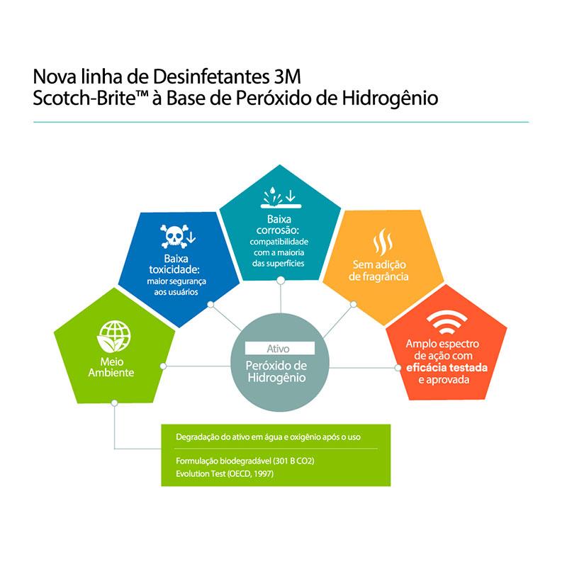 Infográfico do produto Desinfetante Scotch-Brite Peróxido Pronto Uso